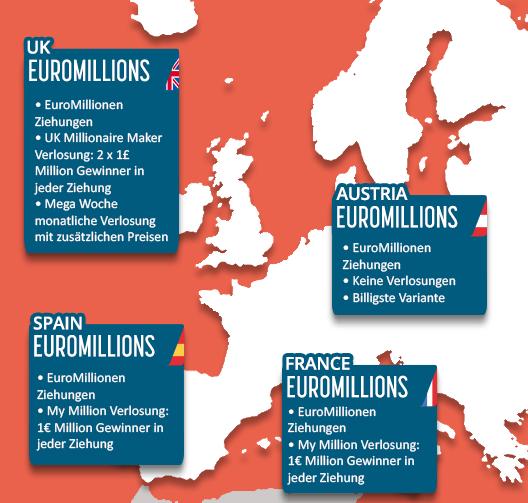 EuroMillions lotterien