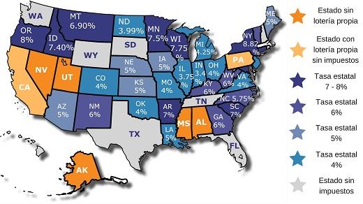 Impuestos loterias EE. UU.