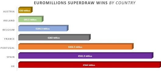 EuroMillions Superdraw Jackpot Winners by Country