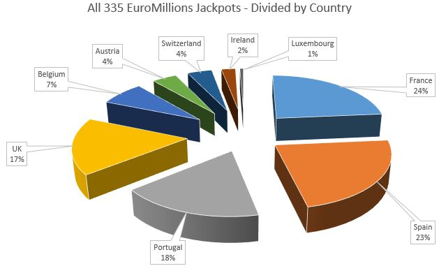 EuroMillions Top 10 Jackpot Winners By Country