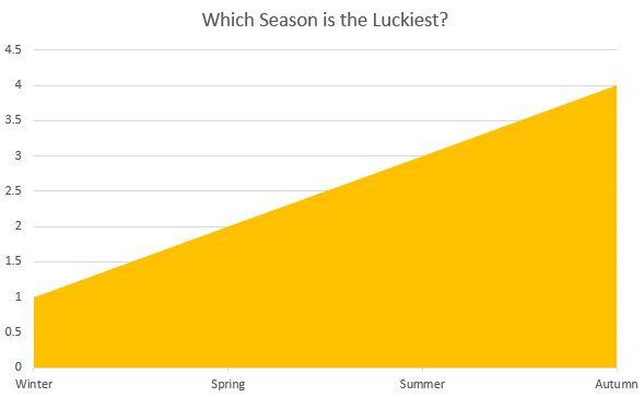 EuroMillions Top 10 Jackpot Wins per Season
