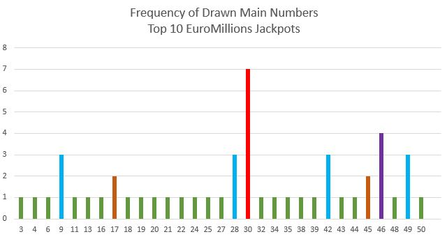 EuroMillions Top 10 Jackpot Hot Numbers