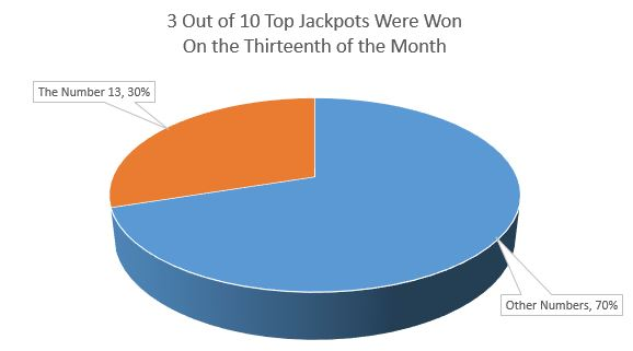 40% of the EuroMillions Biggest Jackpots Were Won on the 13th of a Month!