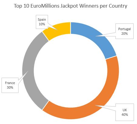 EuroMillions Top 10 Leading Countries