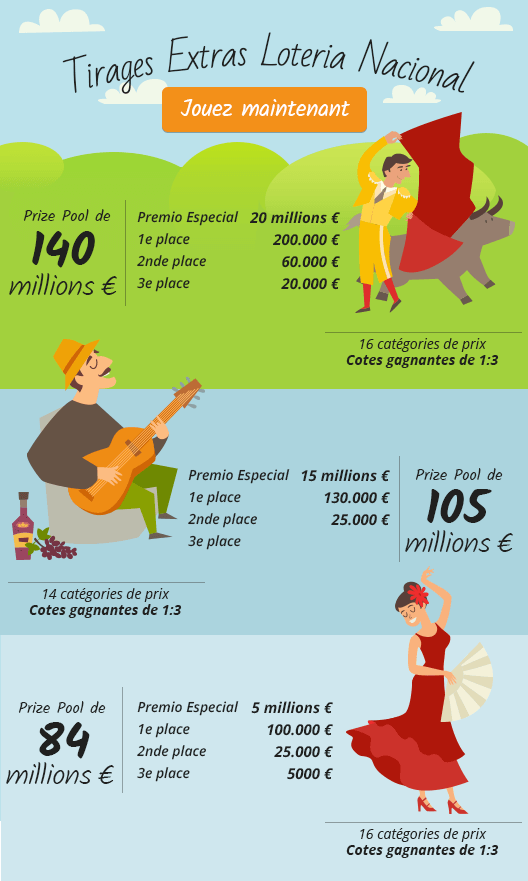 Catégories de prix du Sorteo Extraordinario