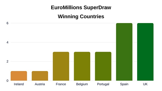 EuroMillions Superdraw by country