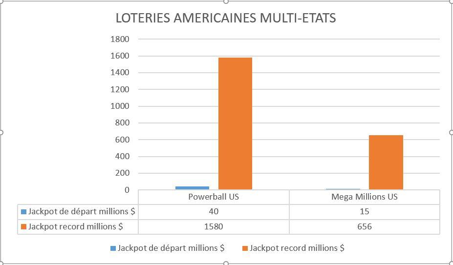Les loteries avec les plus gros jackpots - Graphique US