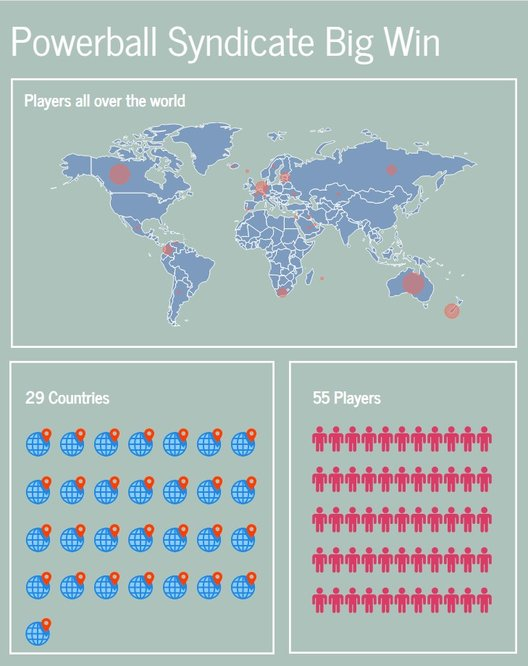 Syndicate players from around the world