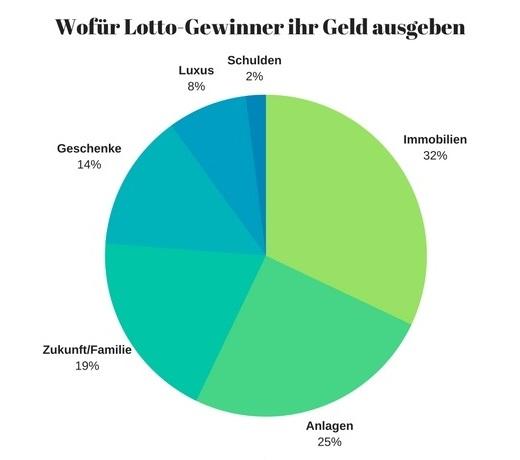 Was Lottogewinner mit ihren Gewinnen machen