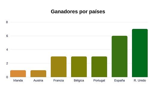 ganadores del sorteo especial de Euromillones por paises
