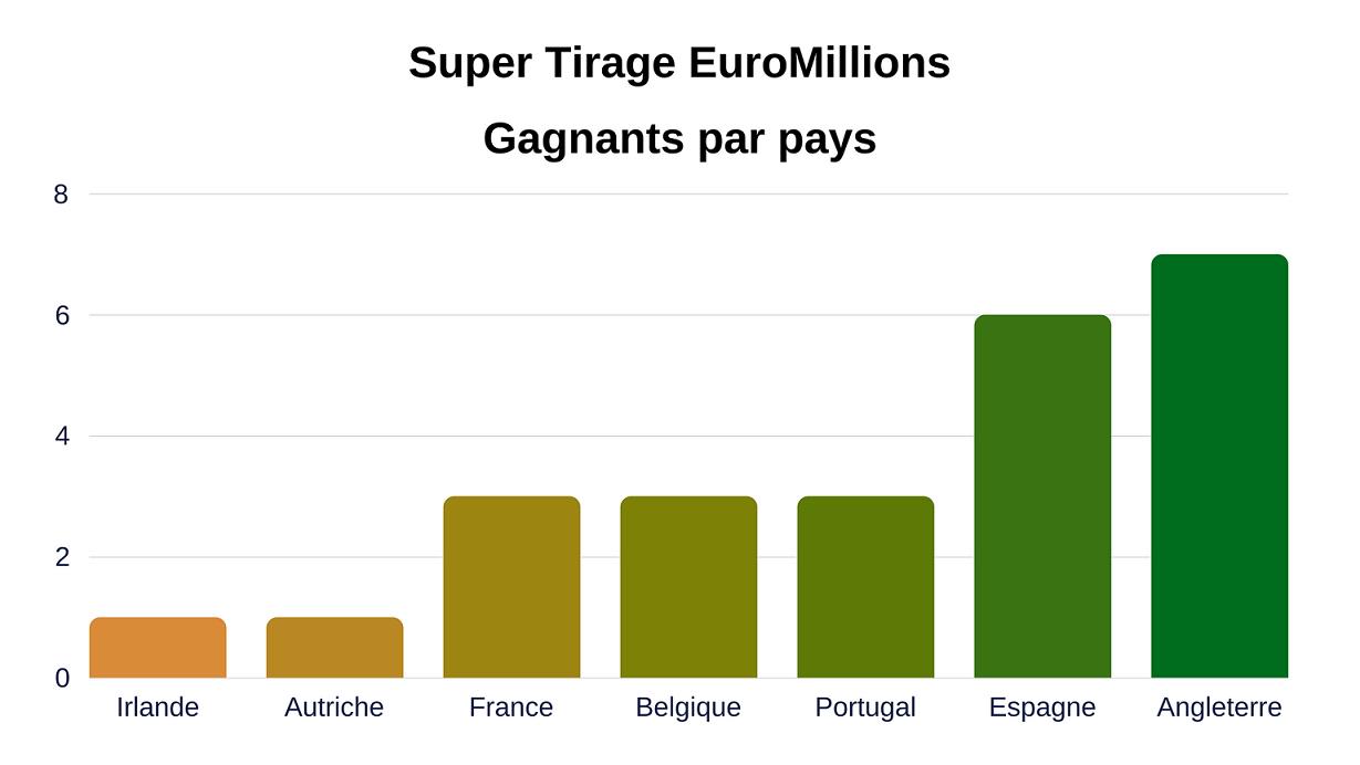 super tirage euromillions