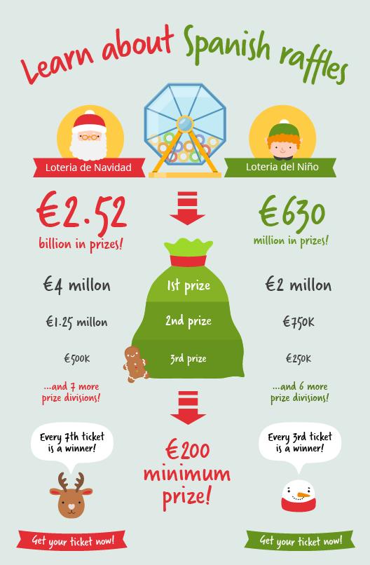 Learn about loteria de navidad