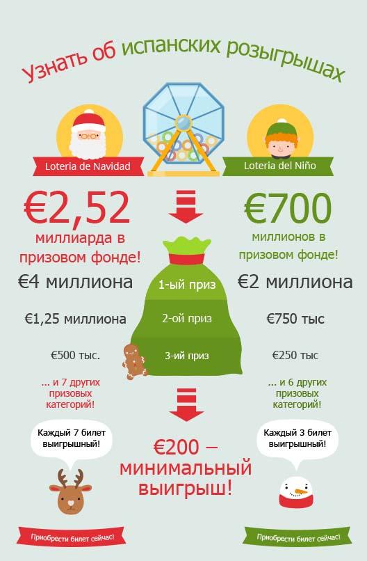 Узнайте подробнее о lotería de navidad