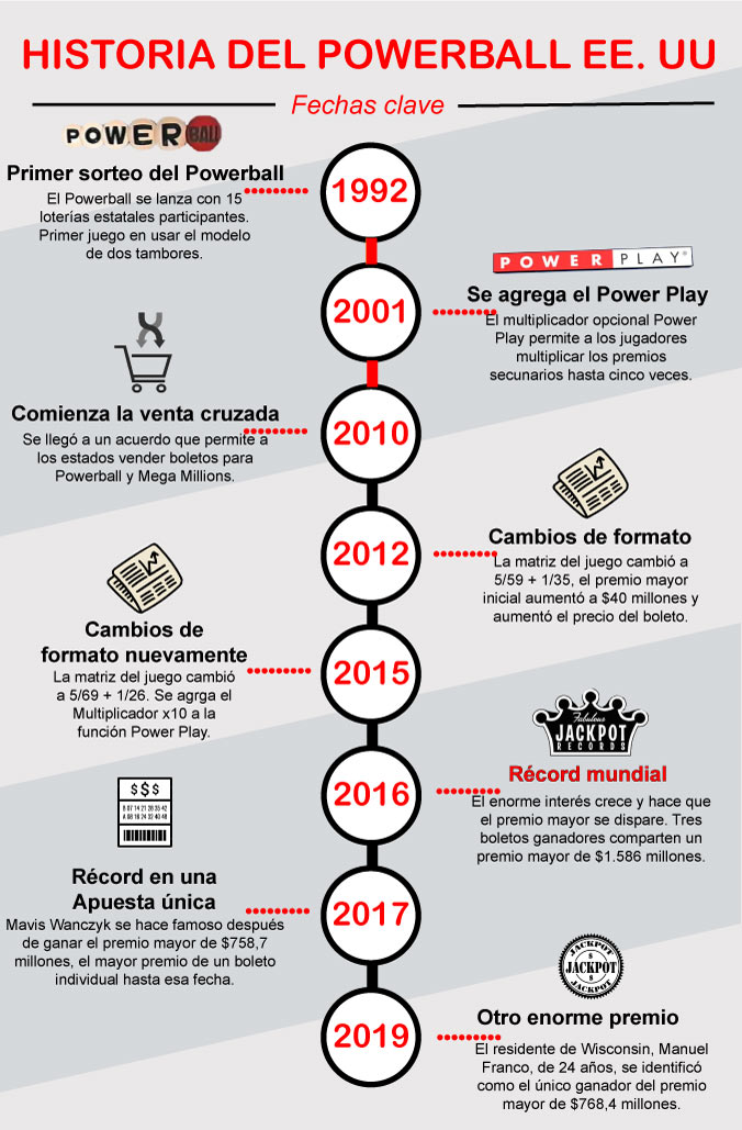 Powerball timeline