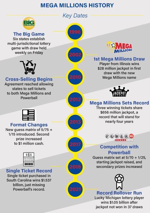 Mega Millions timeline