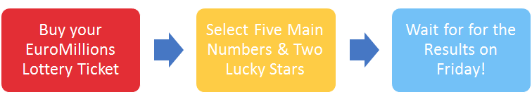 How to Win the EuroMillions €190 Million Jackpot
