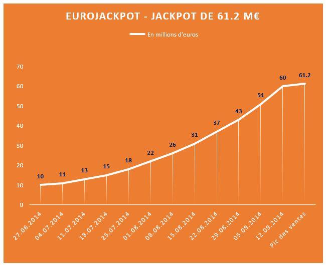 Record de jackpot EuroJackpot