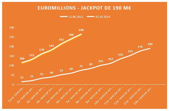 Record de jackpot Europe