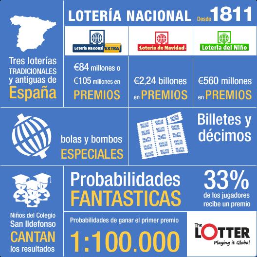 Tradiciones y costumbres de la Lotería Nacional de España