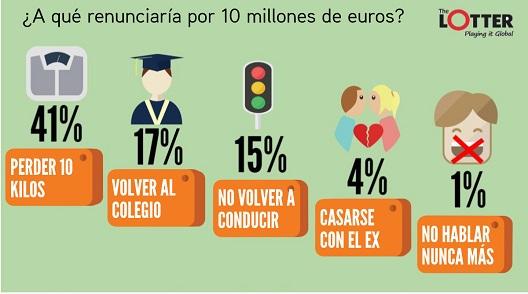 ¿A qué renunciaría por 10 millones de euros?